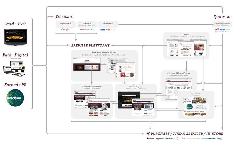 BRE_platforms