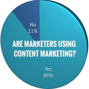 Content Marketing | Still a sh*tshow | Post 1 of 4